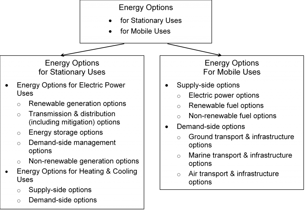 Energy Options for Stationary and Mobile Uses