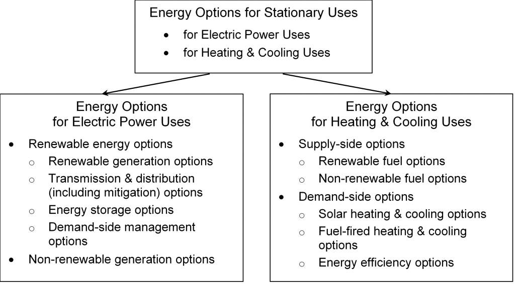 Energy Options for Electric Power and Heating & Cooling Uses