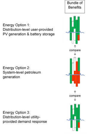 """Comparing Benefits of Energy Options on a """"Bundle-to-Bundle"""" Basis"""