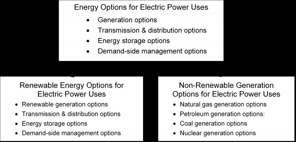 Renewable Energy Options and Non-renewable Generation Options