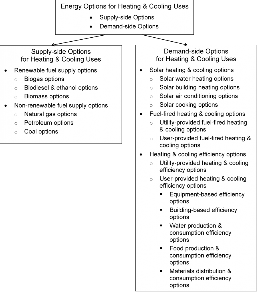 Supply-side Options and Demand-side Options for Heating & Cooling Uses