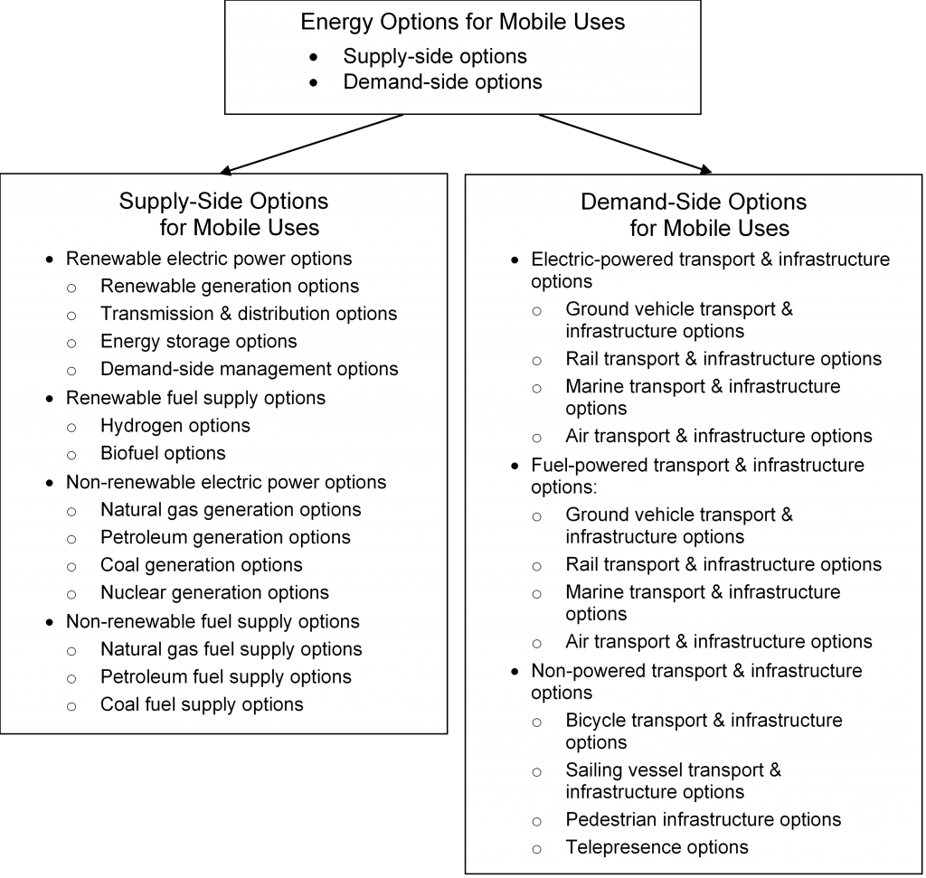 Supply-side Options and Demand-side Options for Mobile Uses