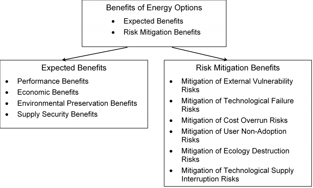 Categories of Benefits of an Energy Option