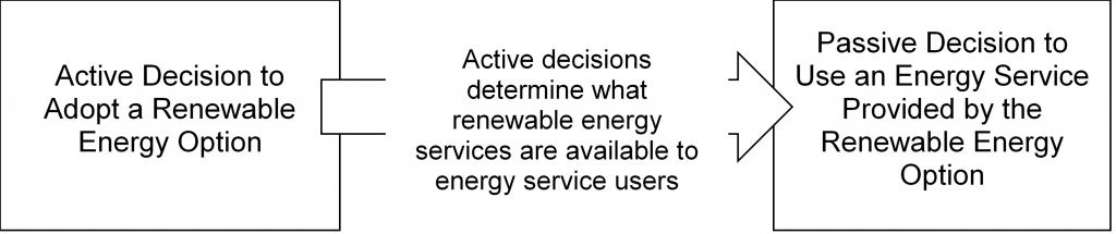 Active Decision to Adopt a Renewable Energy Option