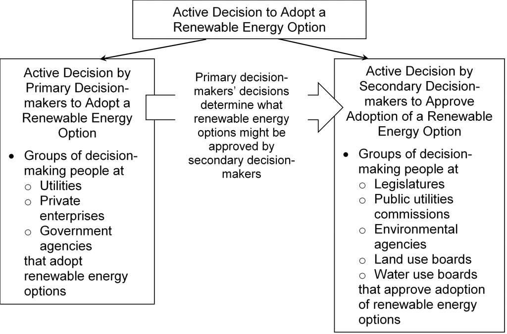 Primary Decision-makers and Secondary Decision-makers