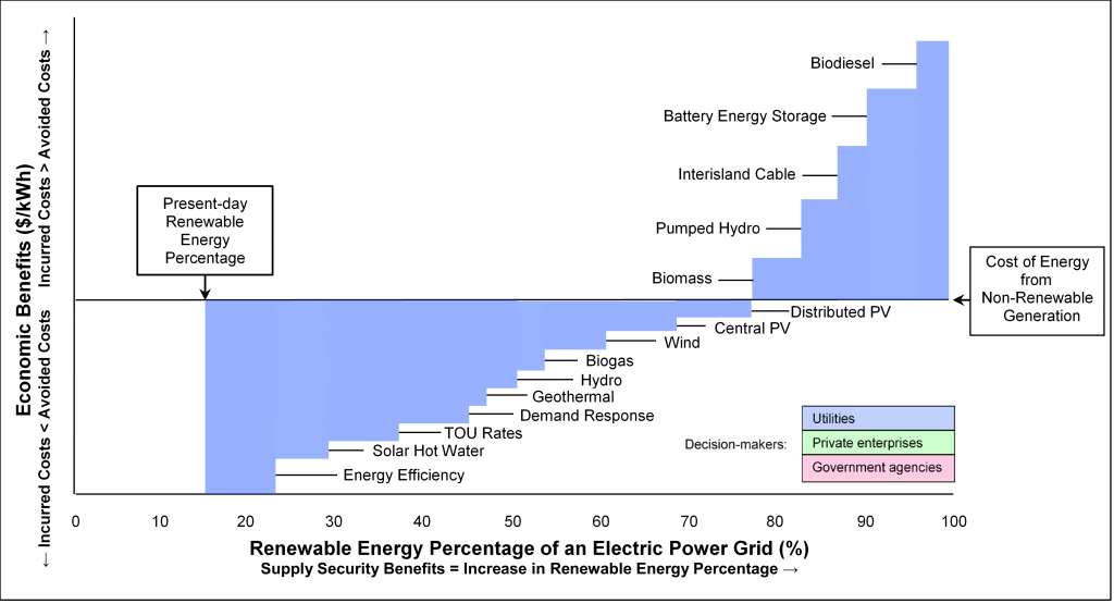 What a Plan for Achieving 100% Renewable Energy on an Electric Power Grid Might Look Like