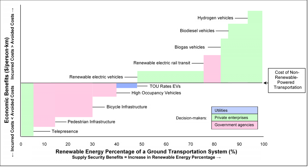 What a Plan for Achieving 100% Renewable Energy on a Ground Transportation System Might Look Like