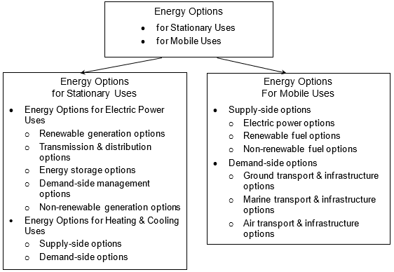 Energy Options for Stationary Uses and Mobile Uses