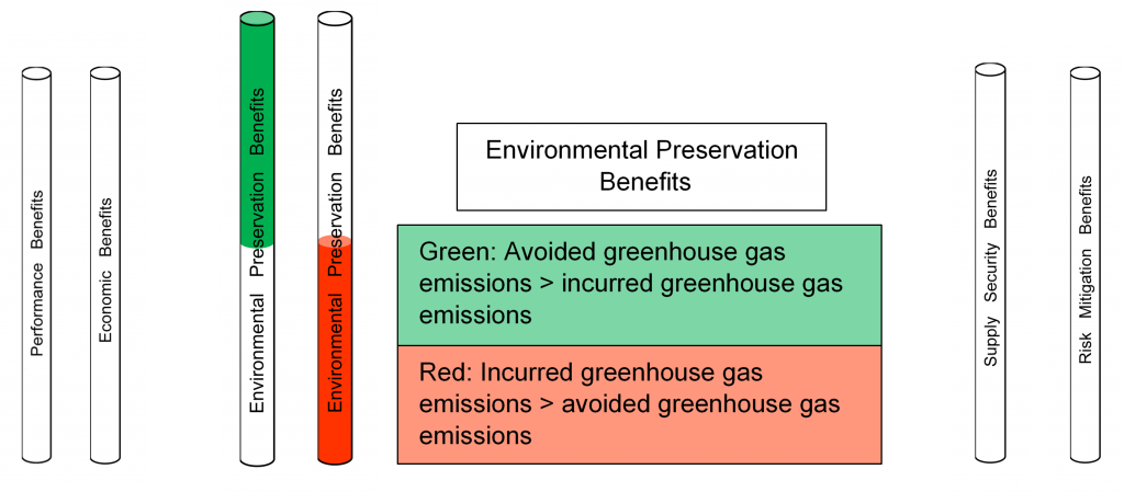 Evaluating Environmental Preservation Benefits of an Energy Option