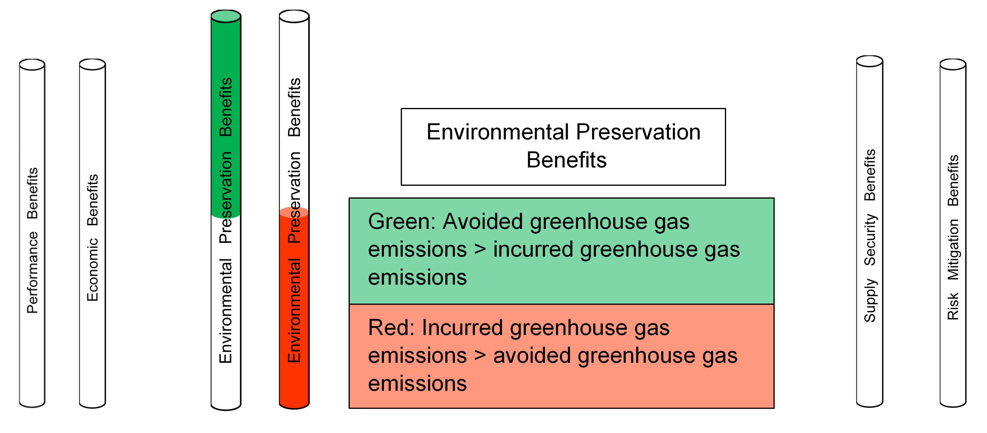 How to Evaluate Environmental Preservation Benefits of an Energy Option