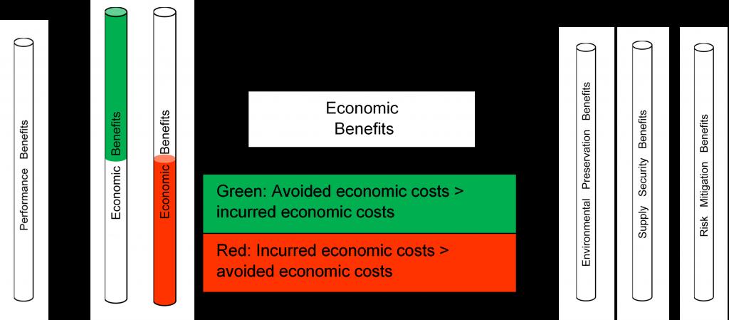 Evaluating Economic Benefits of an Energy Option