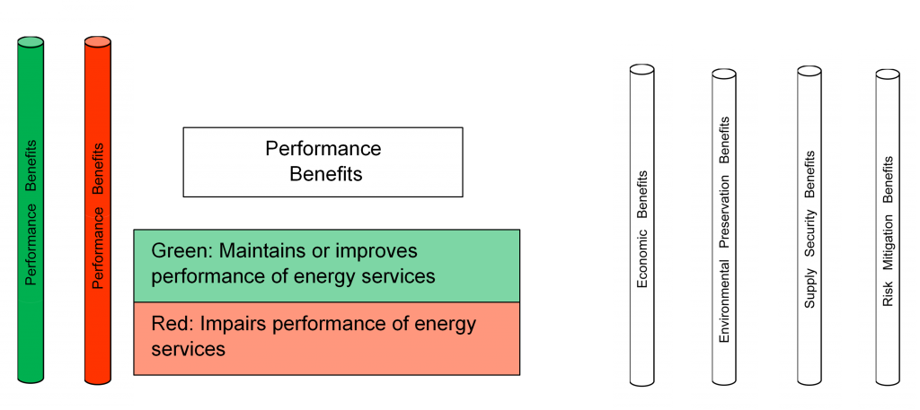 Evaluating Performance Benefits of an Energy Option