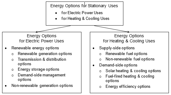 Energy Options for Electric Power Uses and Heating & Cooling Uses