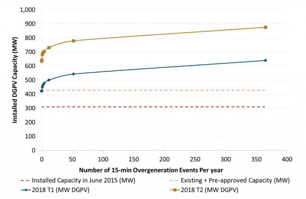 Performance Benefits of DG-PV in Excess of 633 MW on Island of Oahu