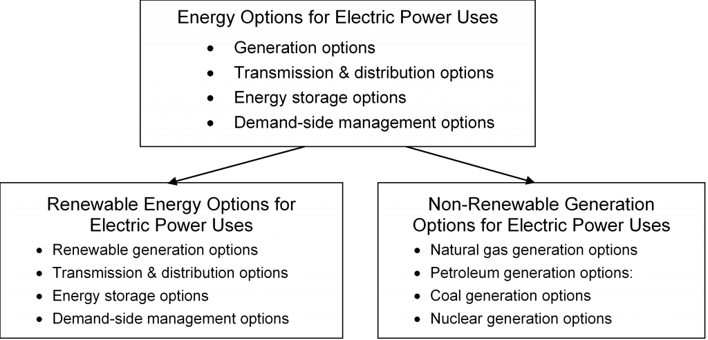 Renewable Energy Options and Non-renewable Generation Options for Electric Power Uses