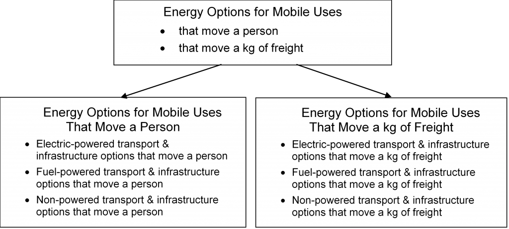 Energy Options for Mobile Uses That Move a Person and Energy Options for Mobile Uses That Move a kg of Freight