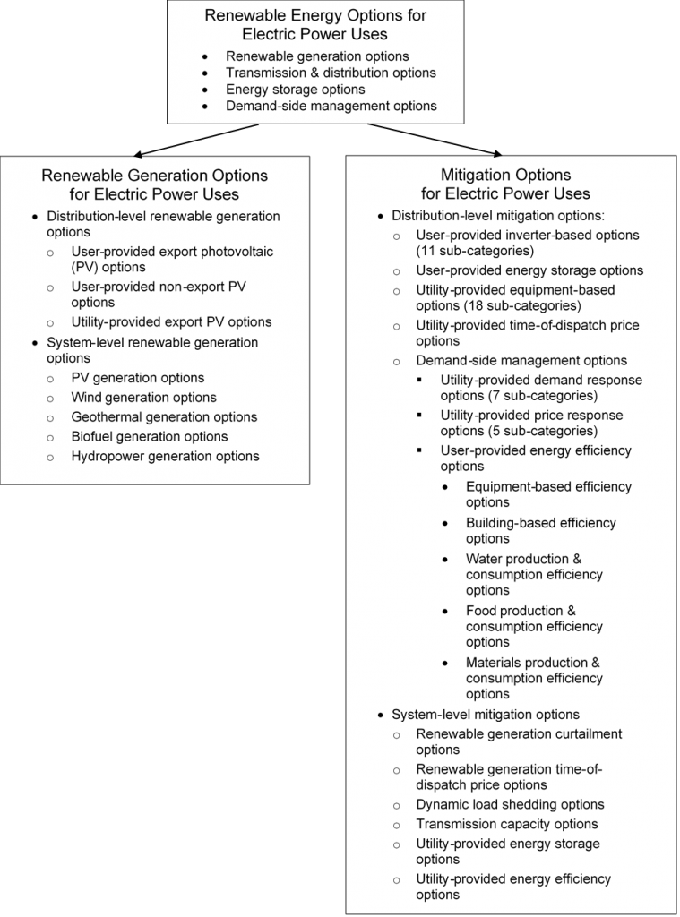 Renewable Generation Options and Mitigation Options for Electric Power Uses