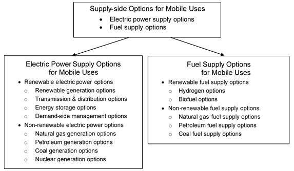 Electric Power Supply Options and Fuel Supply Options for Mobile Uses