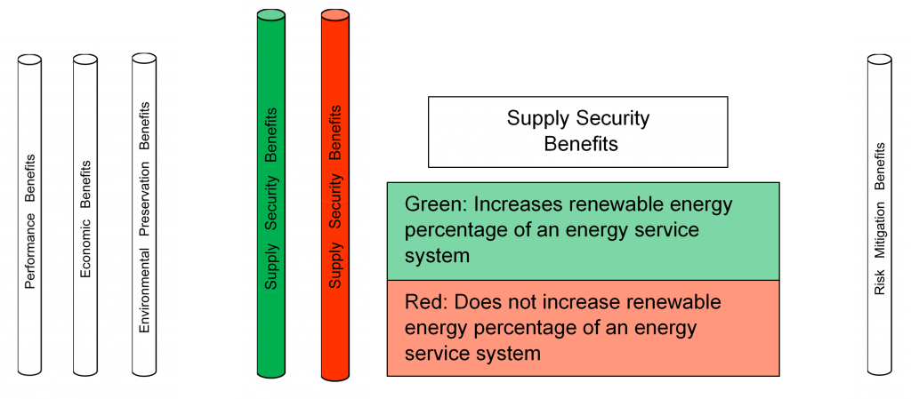 Evaluating Supply Security Benefits of an Energy Option
